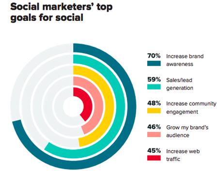 Social marketer's top goals for social